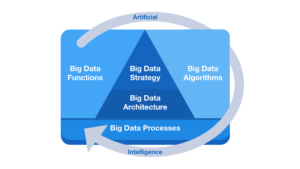Big Data Framework