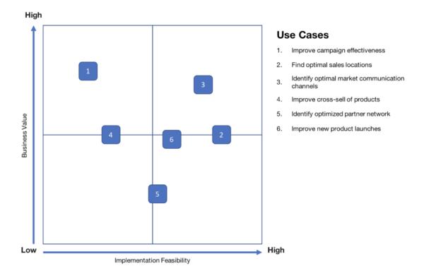Example of a prioritisation matrix