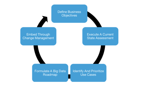 Formulating a Big Data Strategy