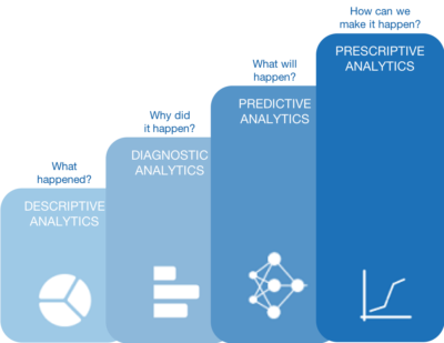 Four Different Types of Analytics