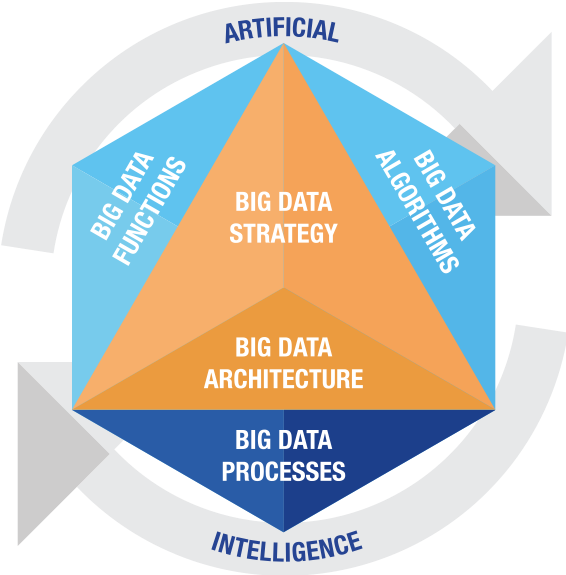 Learn more about the Enterprise Big Data Framework